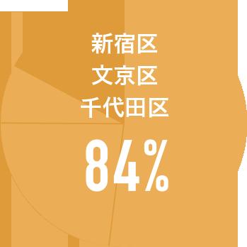 神楽坂店グラフ