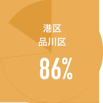 高輪店グラフ